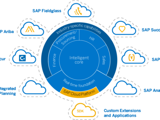 SAP S/4 HANA Migration