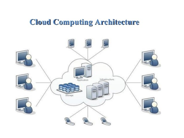 Secured Cloud Computing Architecture