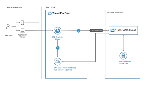 ukbitsolutions SAP Analytics Cloud Integrations