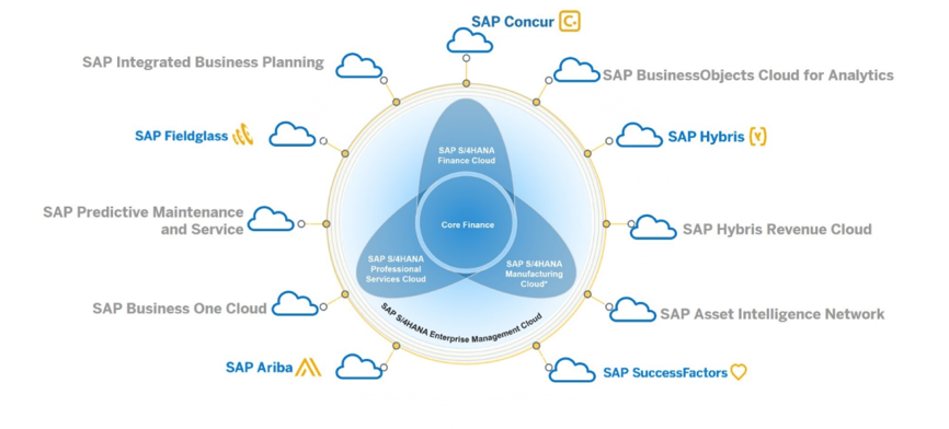ukbitsolutions SAP S 4HANA embedded analytics